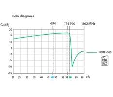 Антенна цифрового телевидения Ikusi FlasHD Nano DVB-T2